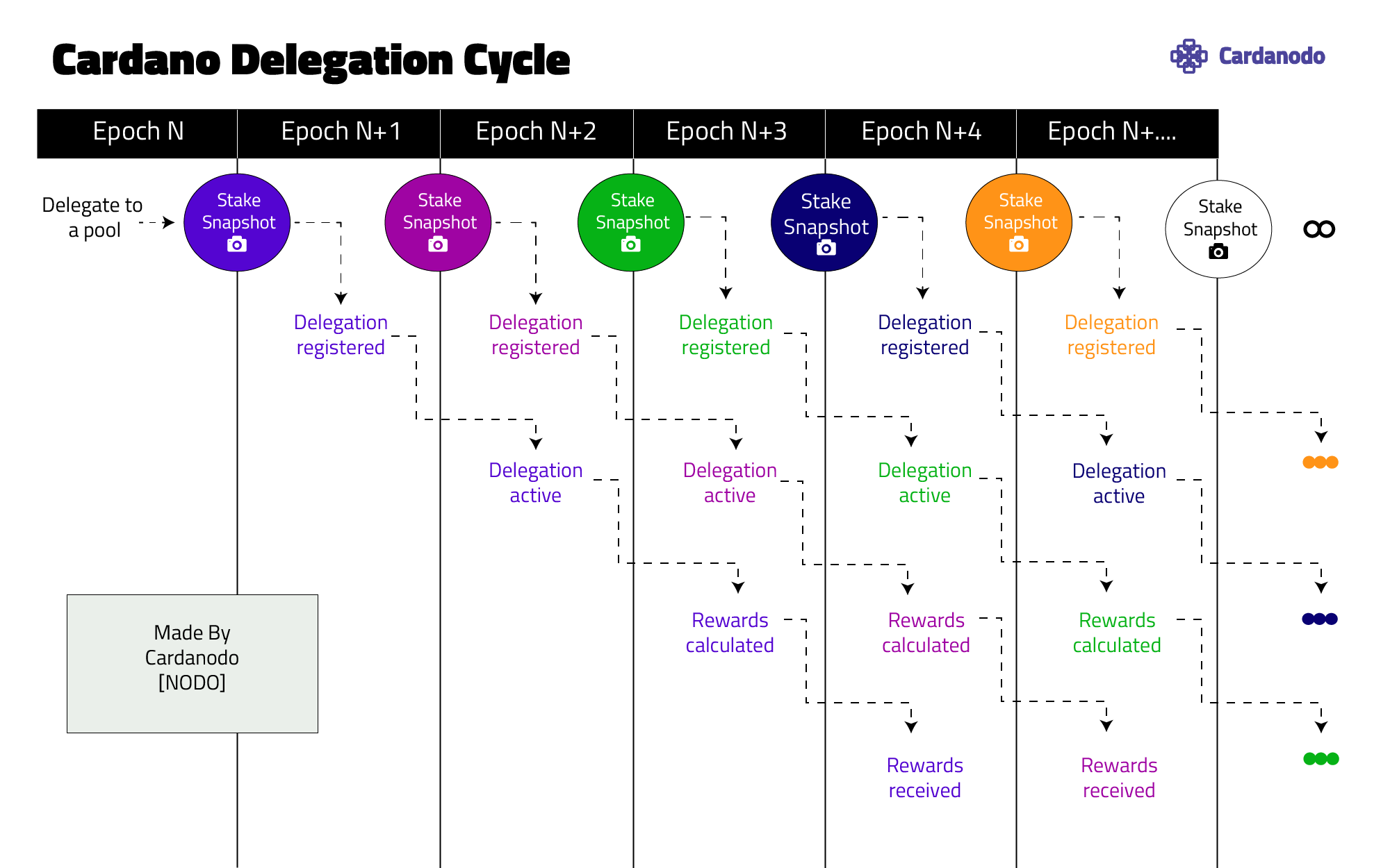 Cardano Delegation Cycle Graphic
